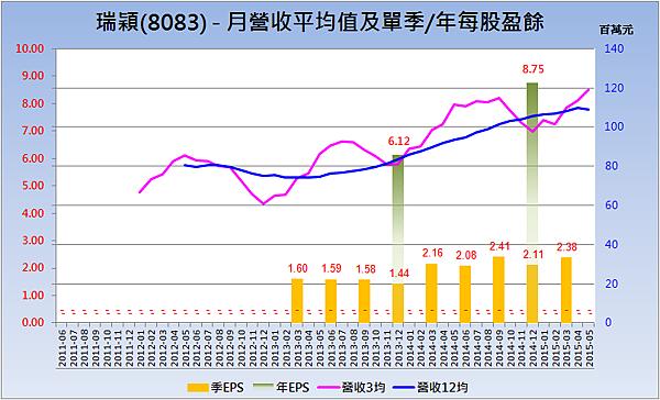8083瑞穎_營收趨勢與每股盈餘