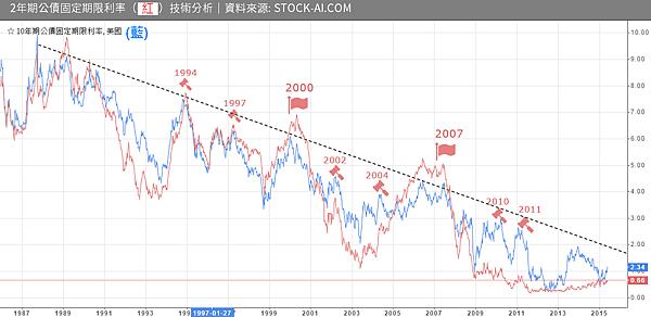 逆斜率殖利率成長曲線_2015.06.08