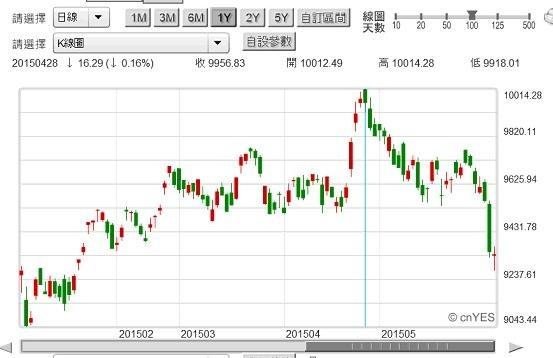 圖一:台股加權股價指數日K線圖2015.06.09