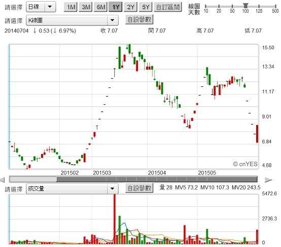 圖二:久大公司股票價格日K線圖2015.06.09
