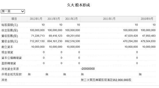 圖三:久大公司股本形成過程2015.06.09