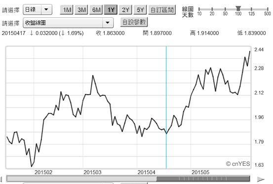 圖五:美國政府10年期公債殖利率周曲線圖2015.06.09