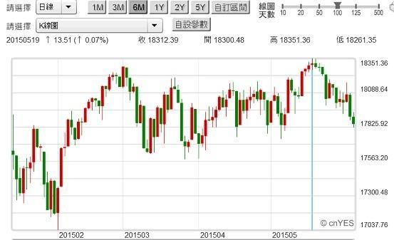 圖六:美股道瓊工業股價指數日K線圖2015.06.09