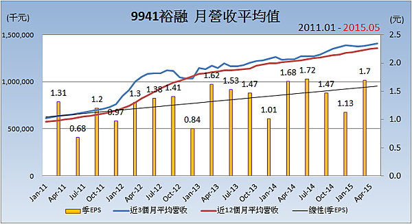 9941裕融_平均月營收變化