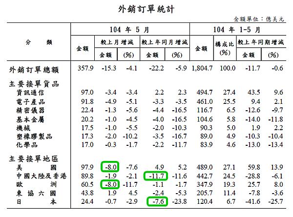 201505外銷訂單統計2015.06.23