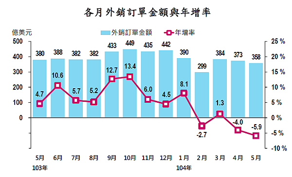 201505各月外銷訂單金額與年增率2015.06.23
