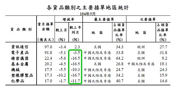 201505各貨品類別之主要接單地區統計2015.06.23