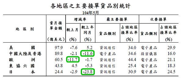 201505各地區之主要接單貨品別統計2015.06.23