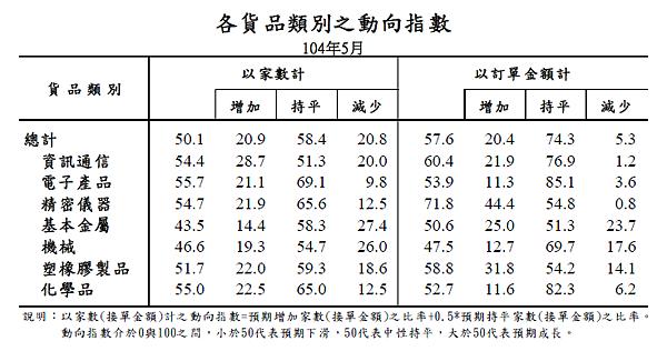 201505各貨品類別之動向指數2015.06.23