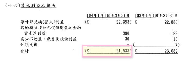 11匯兌損失2015.Q1_2015-06-17