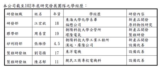 14研發團隊_2015-06-17