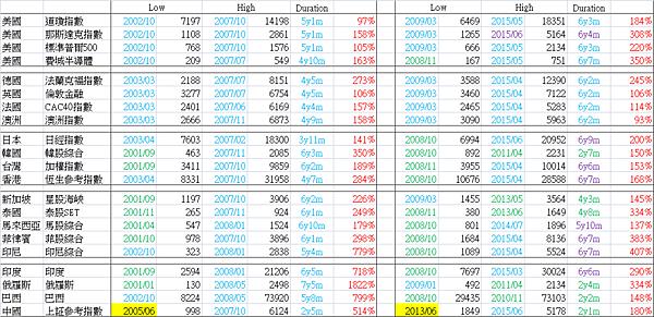 全球股市多頭時空分析總表