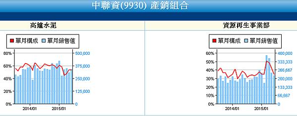 9930中聯資_產銷組合2015.07.13
