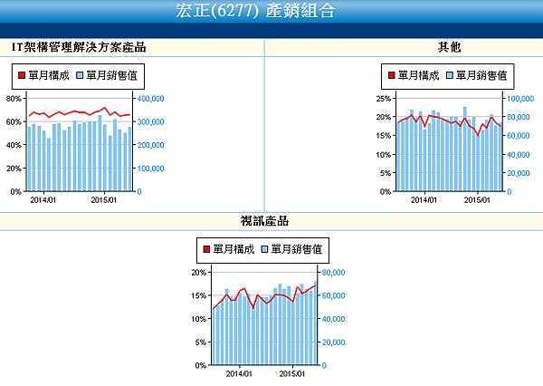 6277宏正_產銷組合2015.07.13