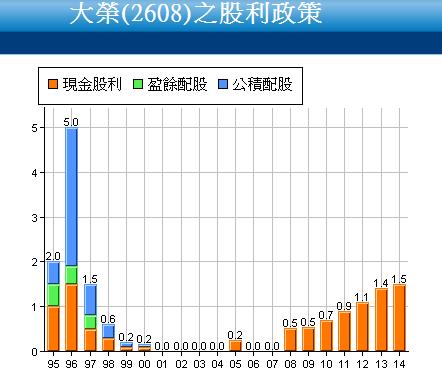 2608大榮_股利政策_2015.07.13
