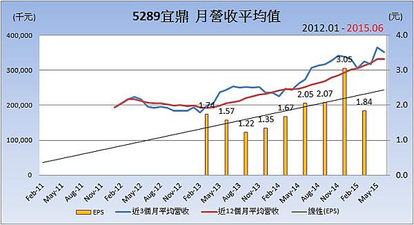 5289宜鼎_平均月營收變化