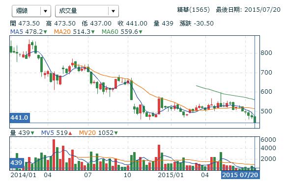 1565精華_週線圖2015.07.20