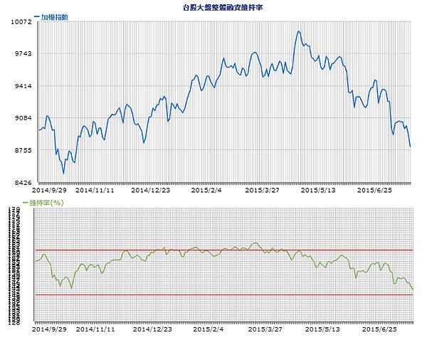 台股大盤總體融資維持率2015.07.23