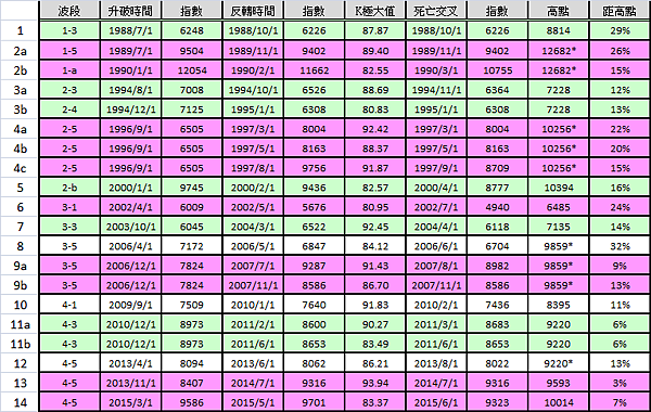 月KD死亡交叉data_2015.07.25