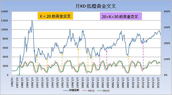 月KD黃金交叉_2015.07.25