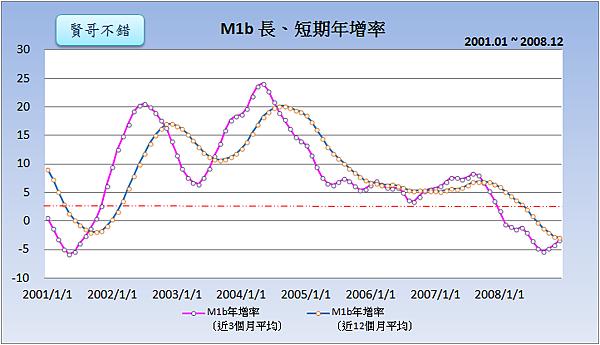 M1b長、短期年增率(2001~2008)2015.07.27