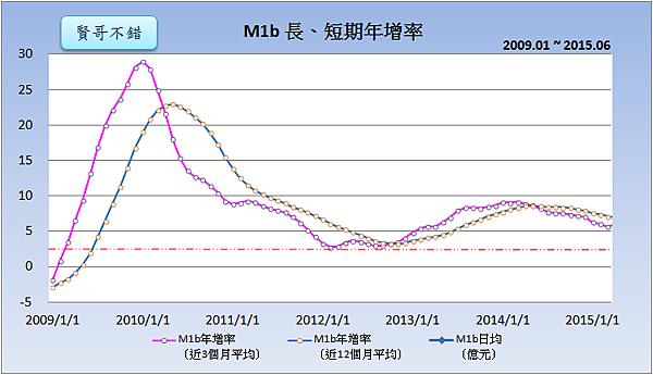 M1b長、短期年增率(2009~2015)2015.07.27