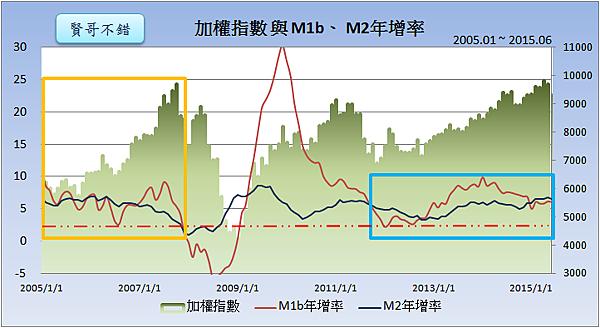 加權指數與M1b、M2年增率2015.07.27