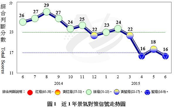 景氣對策信號走勢圖2015.07.27