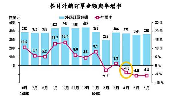 外銷訂單金額與年增率_2015-08-01