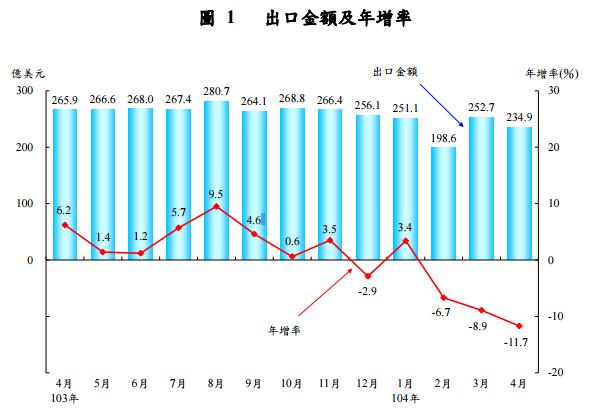 出口金額與年增率_2015-08-01