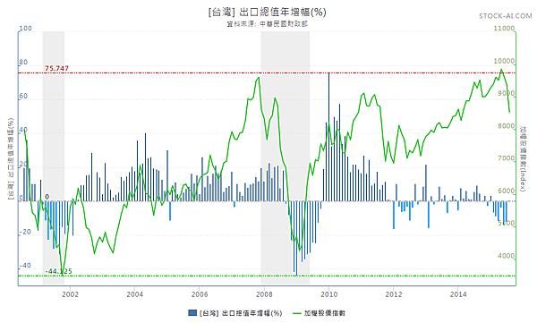 出口總值年增幅與加權指數2015.08.08
