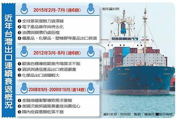C:\Users\user\Pictures\今年台灣出口連續衰退概況2015.08.08.jpg