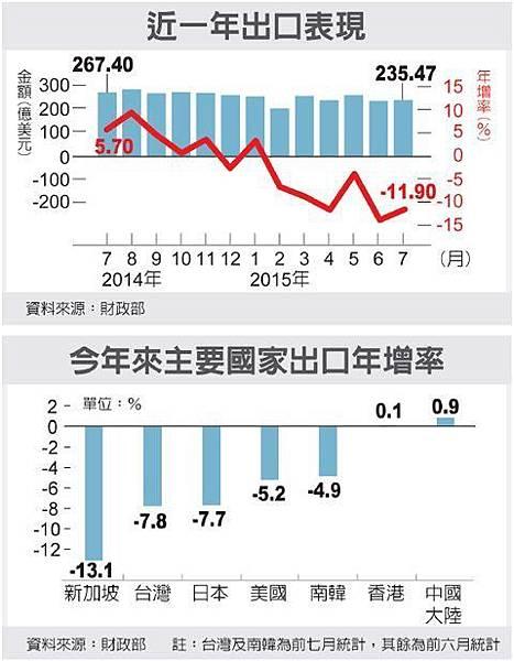 今年以來主要出口年增率2015.08.08