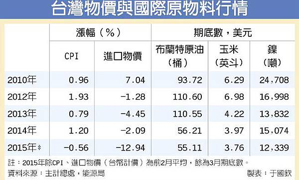 台灣物價與國際原物料行情_2015.08.11