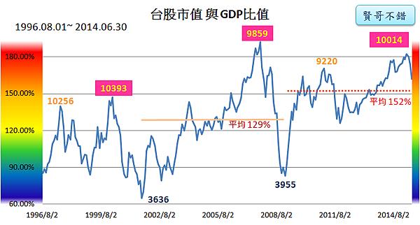 台股市值與GDP指標2015_08_11