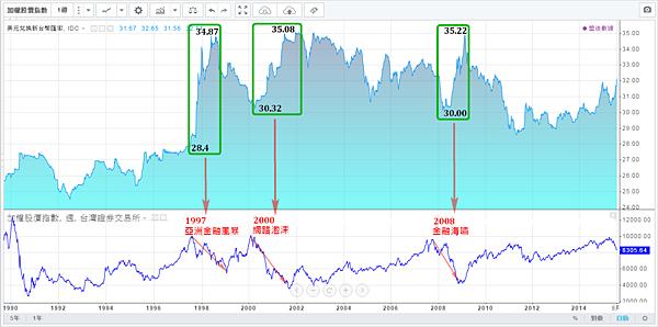 台幣匯率與加權指數(1990~2015)三次金融危機_2015.08.16