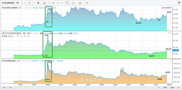 美元對亞洲新興主要貨幣(1990~2015)修正及空頭走勢_2015.08.18