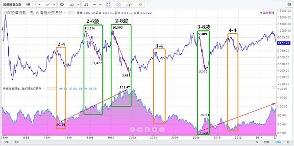 美元匯率與加權指數(1990~2015)修正及空頭走勢_2015.08.18
