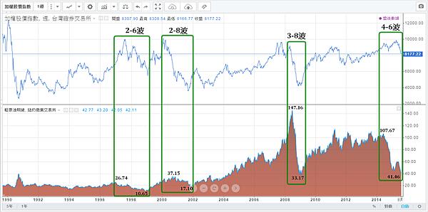 油價與加權指數(1990~2015)修正及空頭走勢_2015.08.18