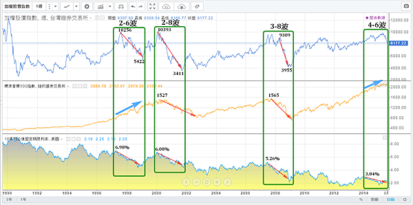 美國10年期公債殖利率與加權指數標準普爾500(1990~2015)修正及空頭走勢_2015.08.18
