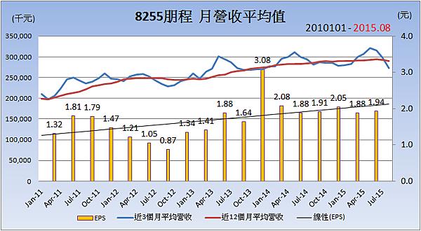 8255朋程_平均月營收變化