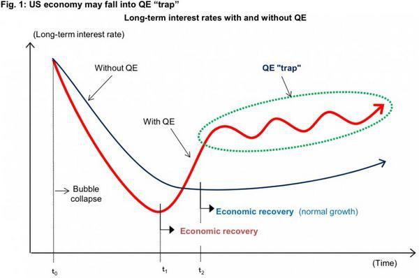辜朝明的「QE 陷阱」理論2015.09.17