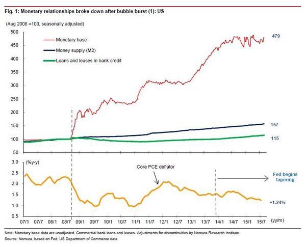 美國央行貨幣基數及民間借貸情況2015.09.17
