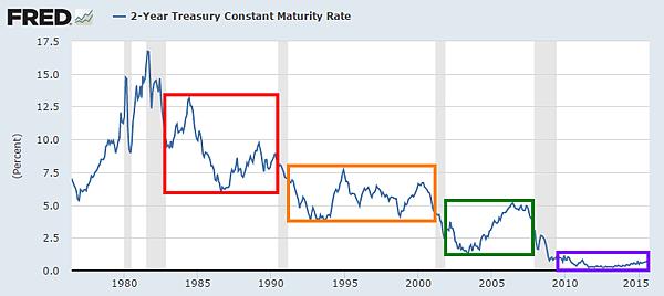 美國2年期公債殖利率FRED_2015.09.18