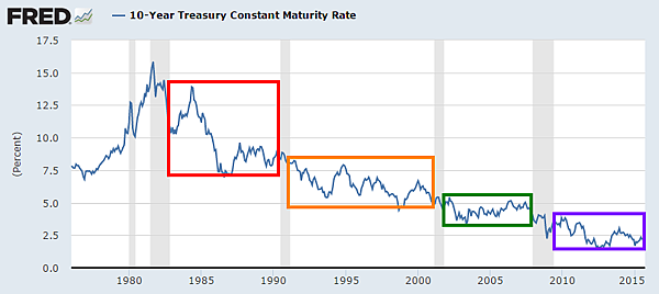 美國10年期公債殖利率FRED_2015.09.18
