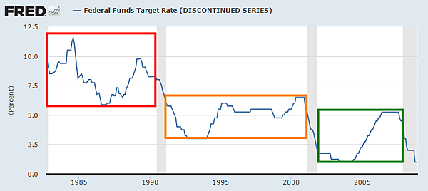 美國FED基準利率(1982-2008)_2015.09.18