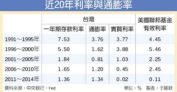 近20年利率與通膨率_2015.09.20