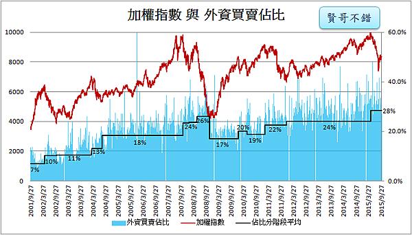 外資買賣佔比與加權指數2015.10.06