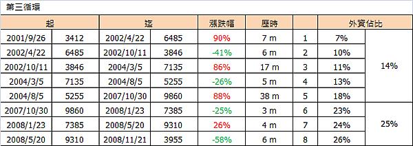 外資買賣佔比與加權指數(第三循環)_2015.10.09