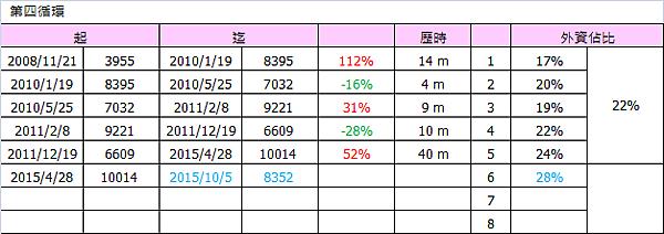 外資買賣佔比與加權指數(第四循環)_2015.10.09